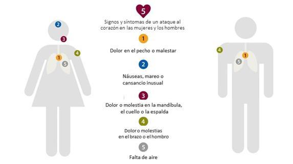 ataques cardíacos en hombres con diabetes